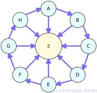 Mô hình Liên kết bánh xe (Link Wheel)