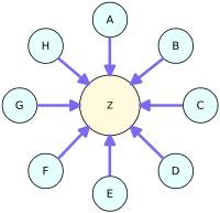 Mô hình Liên kết sao (Link Star)