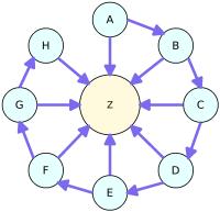 Mô hình Chuỗi liên kết (Link Chain)